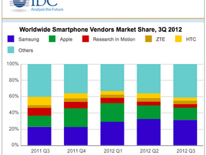 BlackBerry bumps Nokia for a spot in the top 5 for Q3