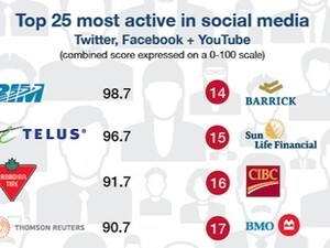 RIM takes charge using social media - Pulls top honors in S&P/TSX 60 Index for October