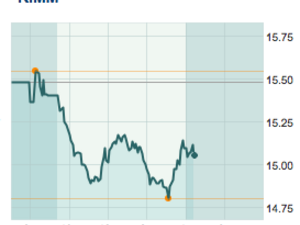RIM shares close at lowest level since 2004 - Tune in tomorrow for RIM earnings call live blog