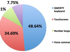 The vote is in: QWERTY input still reigns supreme