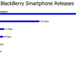 Under the Zeis Lens: Examining the BlackBerry release timeline