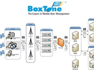 BoxTone Announces Launch of BoxTone Software v4.0