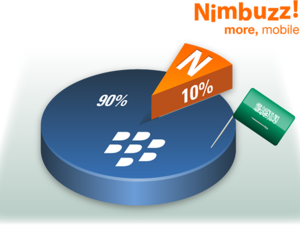 Middle East issues with BIS causes huge increase in Nimbuzz user base