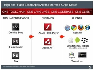 Adobe enables 3D games with Flash Player 11 and AIR 3 - Major advancements for gaming, media and more