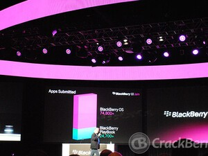 99,500 apps available in BlackBerry App World, 25 percent of which were built for the BlackBerry PlayBook
