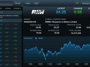 QFolio - NASDAQ OMX portfolio manager for the BlackBerry PlayBook