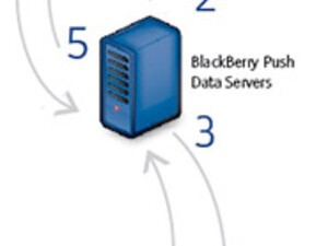 RIM Offering BlackBerry Push Service To All BlackBerry Developers