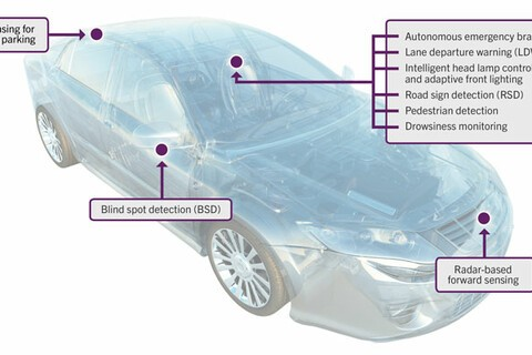 QNX and AdasWorks team up to collaborate on Automated Driving Technology