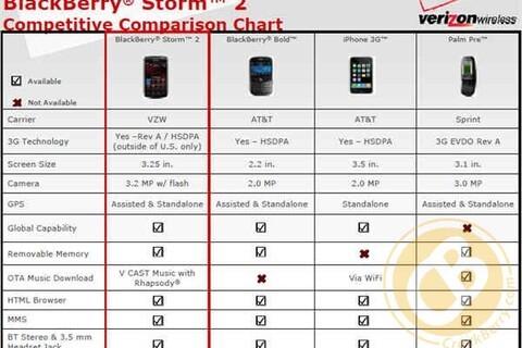 Verizon BlackBerry Storm 2 Competitive Comparison Chart