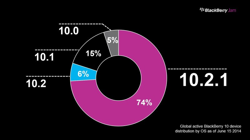 BlackBerry 10 OS adoption rate by the numbers
