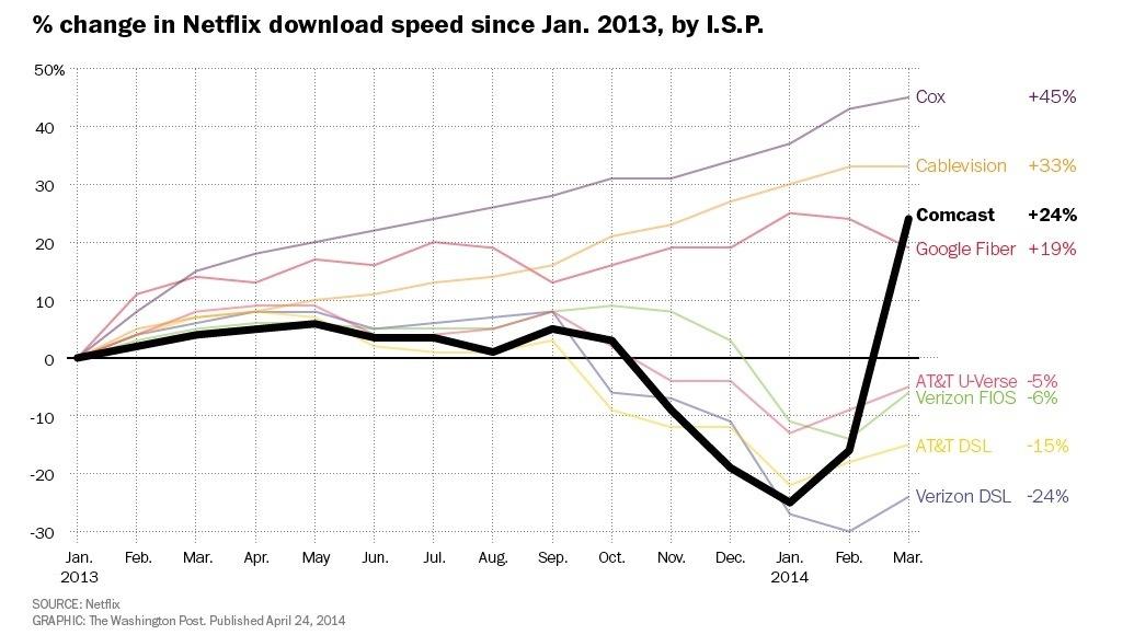 Change in Netflix download speeds since Jan. 2013, by ISP