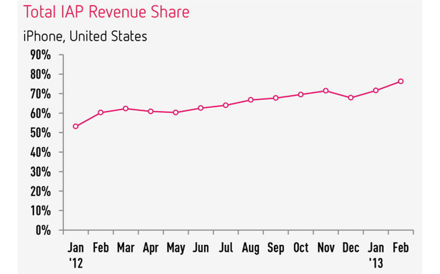 Total IAP Revenue Share