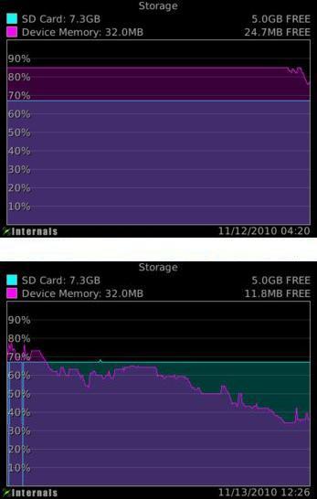 Bold 9700 Memory Leak