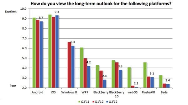 RIM Survey