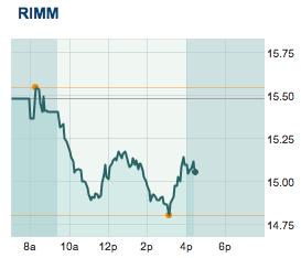 RIM Stock