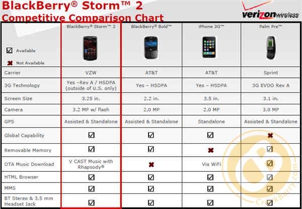 Storm2 Chart