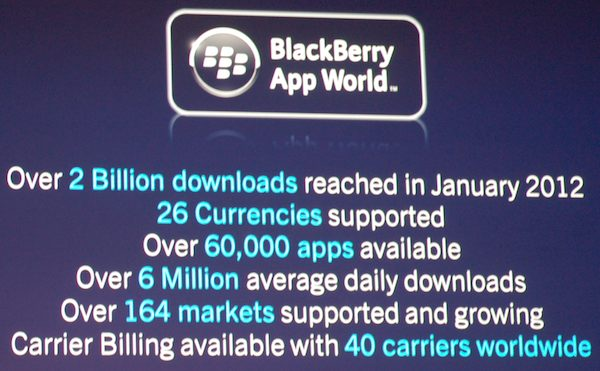BlackBerry App World Stats