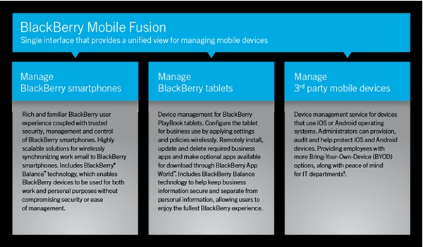 Mobile Fusion
