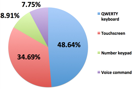 Nokia QWERTY Survey