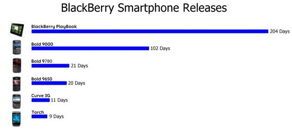 BlackBerry Release Timeline