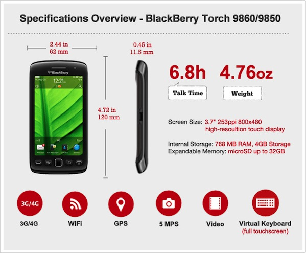 BlackBerry Torch 9860 Specs