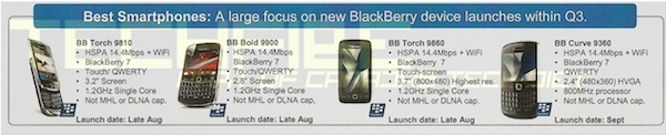 Bell Q3 BlackBerry Lineup