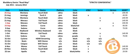 Wireless Giant BlackBerry Road Map