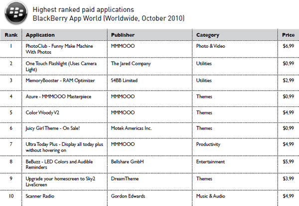 Distimo Highest ranked paid apps