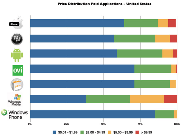 Distimo price distribution