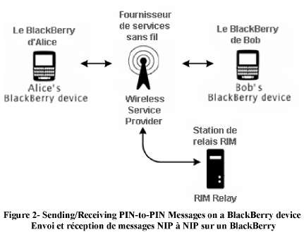 PIN Message Flow