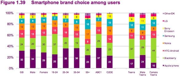 Smartphone brand survey
