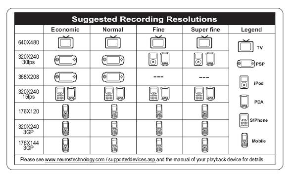 Recording Resolutions