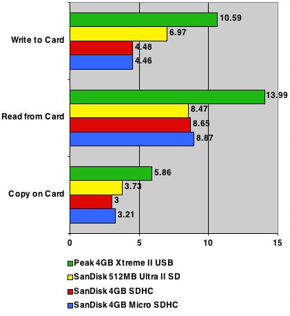 SanDisk 4GB microSDHC card speeds