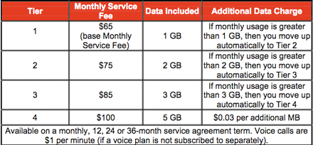 Rogers Flex Data Plan