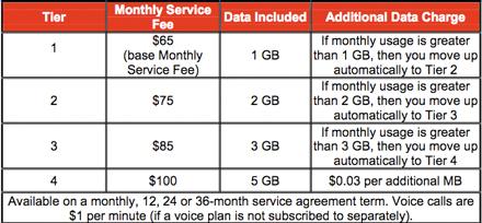 Rogers Flex Data Plan