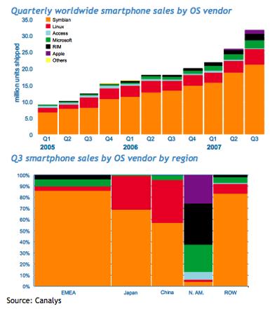 Smartphone Sales