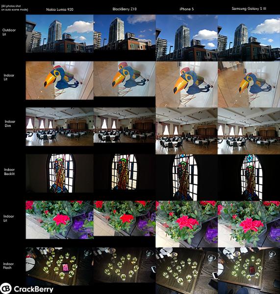BlackBerry Z10 camera comparison