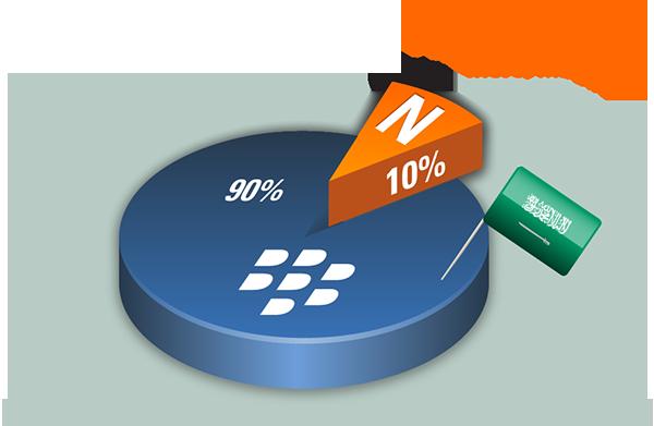 Nimbuzz share