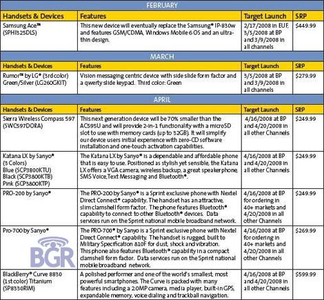 Brightpoint Release Schedule