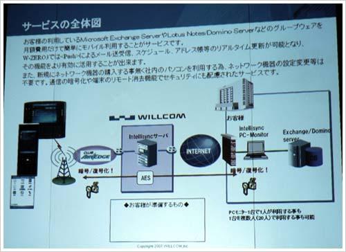 Willcom Sync Mobile Service