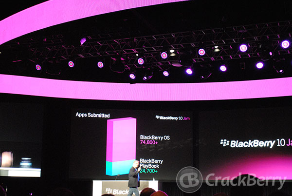25 percent of the 99,500 apps available in BlackBerry App World were built for the BlackBerry PlayBook