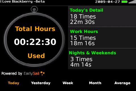BlackBerry Addict Usage!
