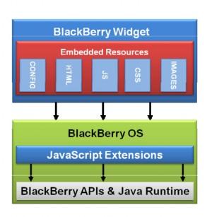 BlackBerry Widgets