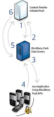 RIM push services