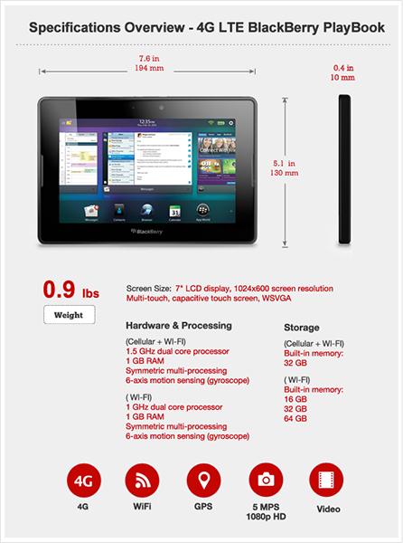 4G LTE BlackBerry PlayBook Review | CrackBerry com