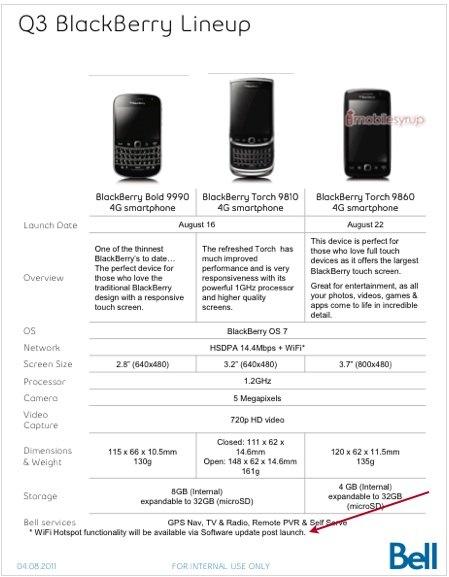 Bell BlackBerry
