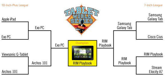 BlackBerry PlayBook Wins Tablet World Series