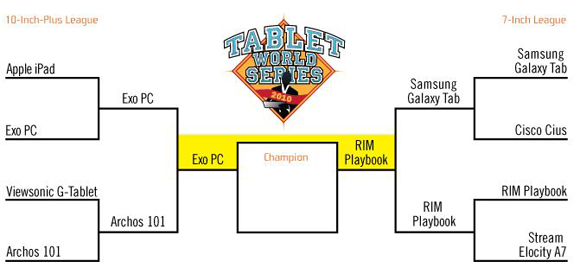 Tablet World Series