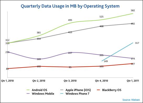 Smartphone Data Usage