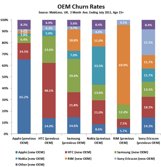 MobiLens Churn Rates